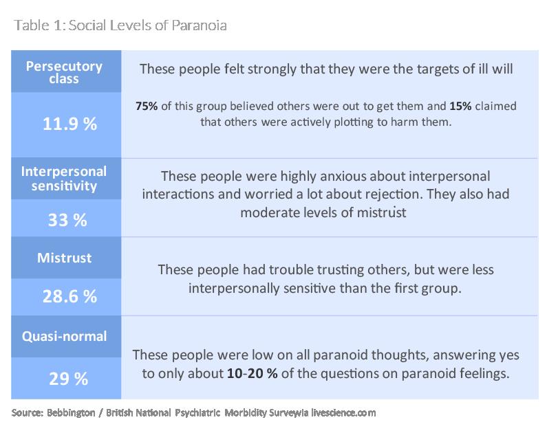 social levels of paranoia surveillance uk