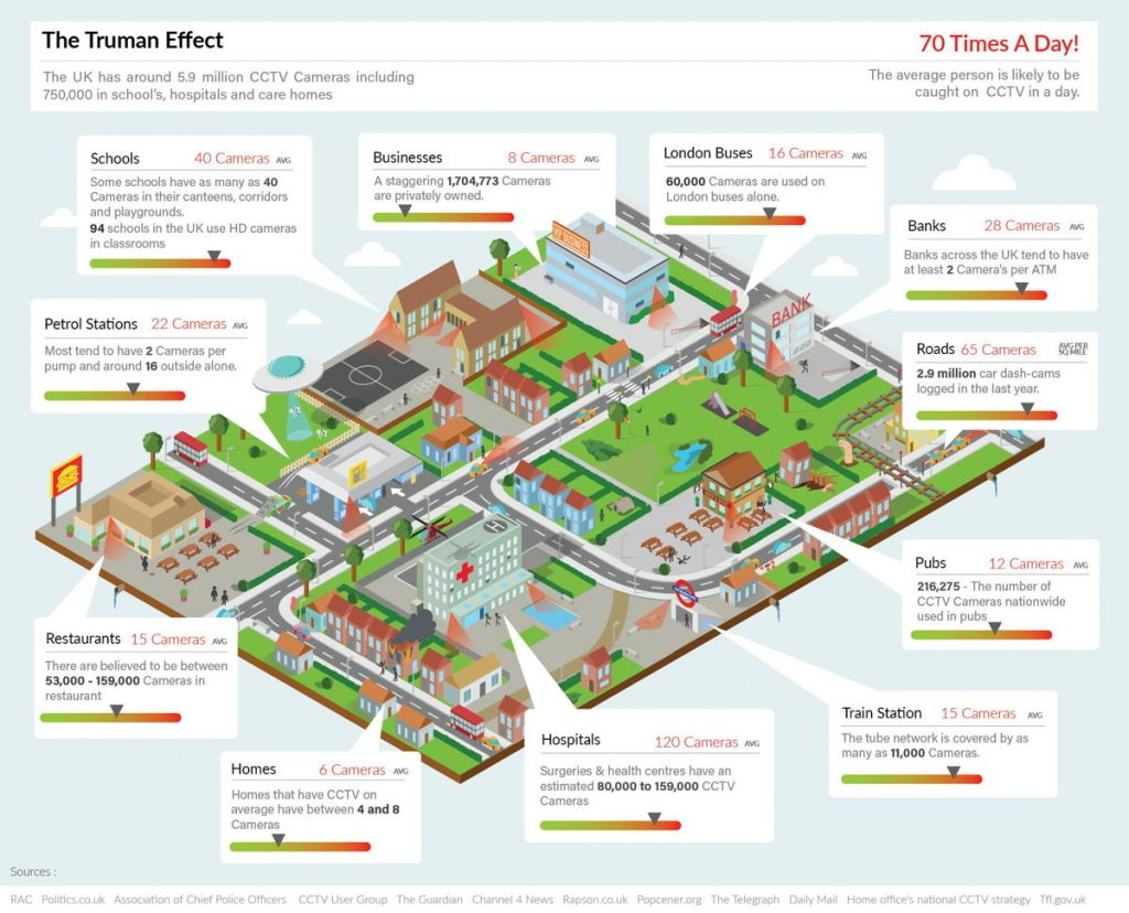 surveillance truman effect uk